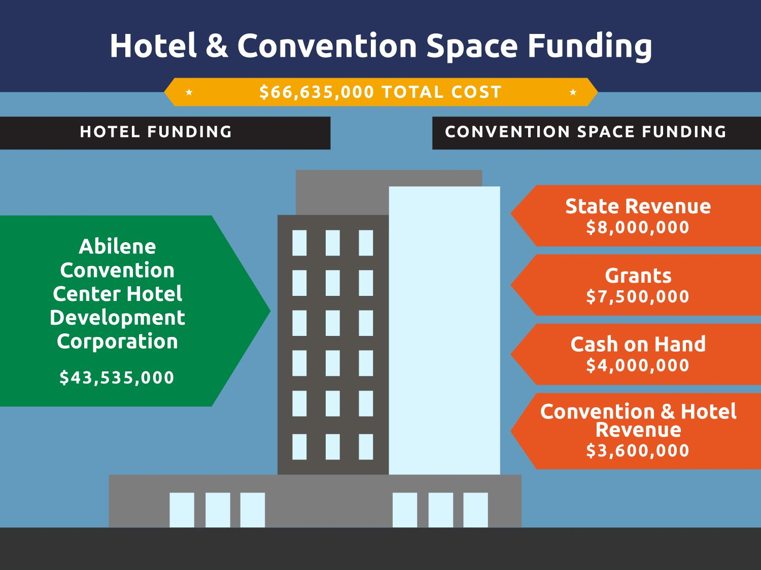 Hotel & Convention Space Funding Sources
