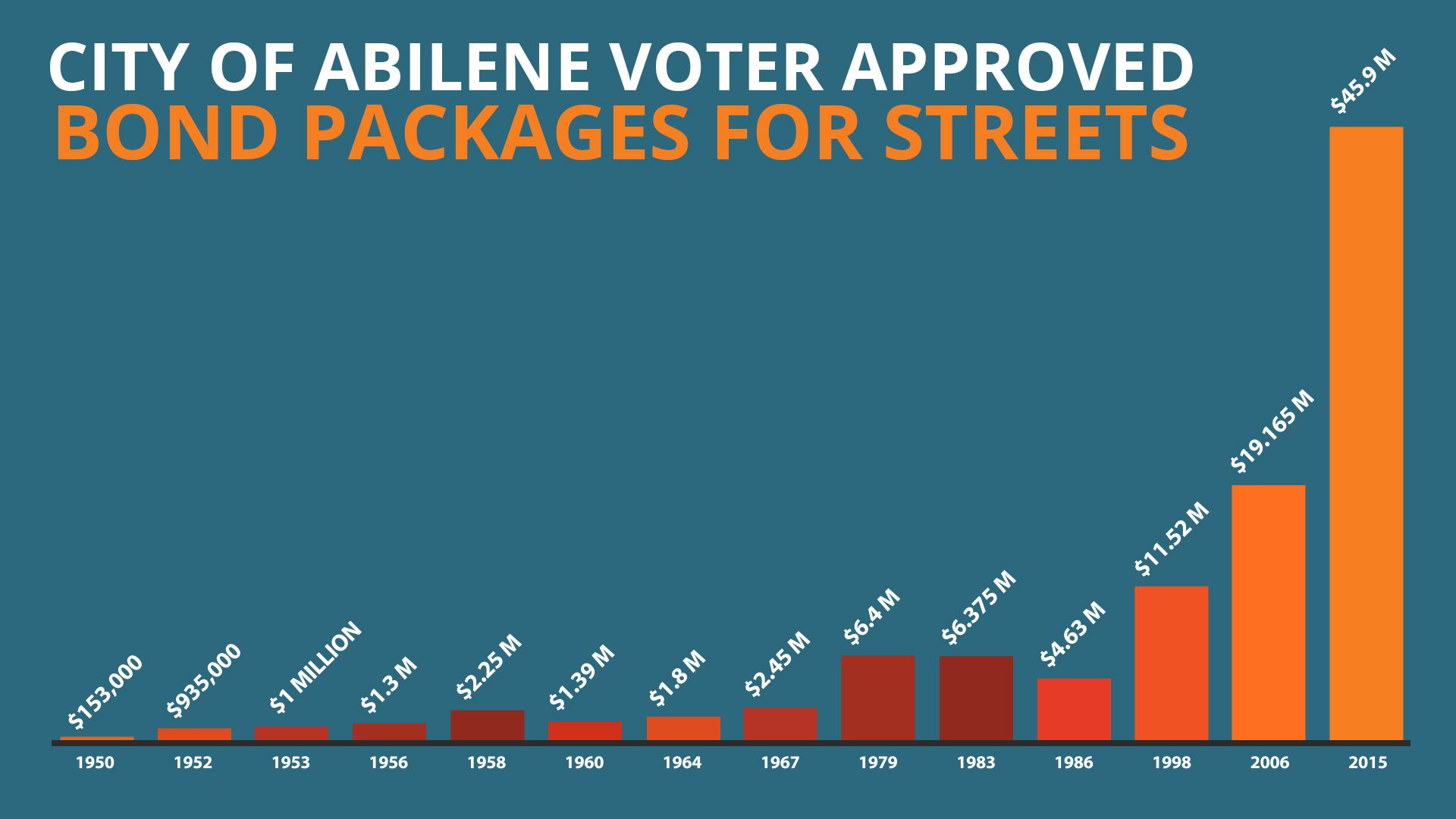 Timeline showing the years Abilene voters approved bond measures and total amounts
