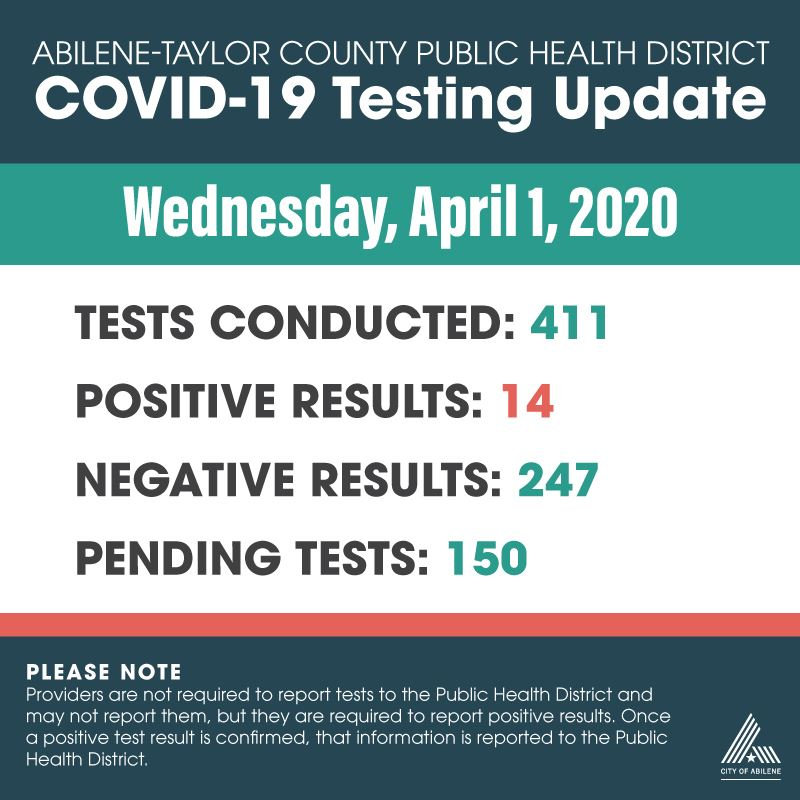 Latest COVID-19 testing numbers as of April 1, 2020