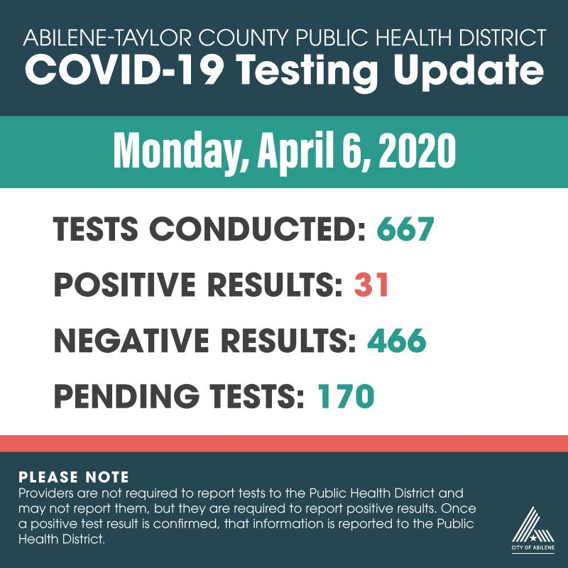 Latest COVID-19 testing numbers as of April 6, 2020