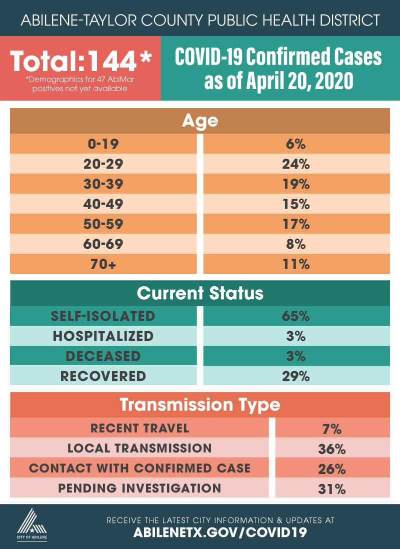 Detail of COVID19 numbers for April 20, 2020