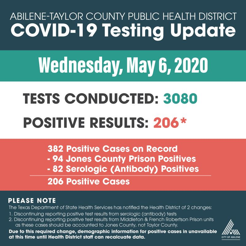 Latest COVID-19 testing numbers as of May 6, 2020