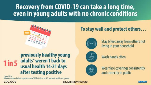 COVID-19 Recovery time can take a long time, even in young adults with no chronic conditions