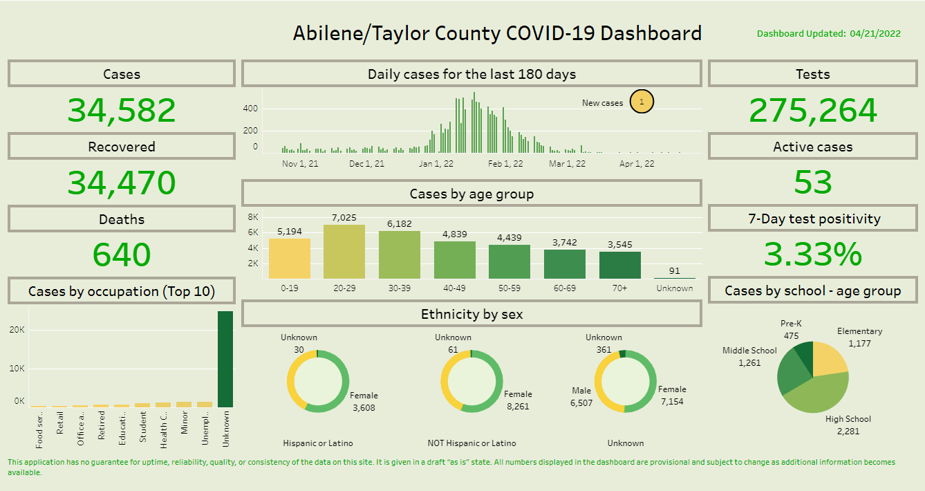 Click for full Abilene Taylor County COVID-19 Dashboard