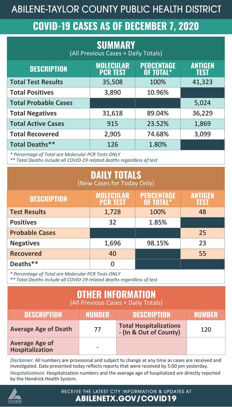COVID-19 Summary Daily 12-7-20