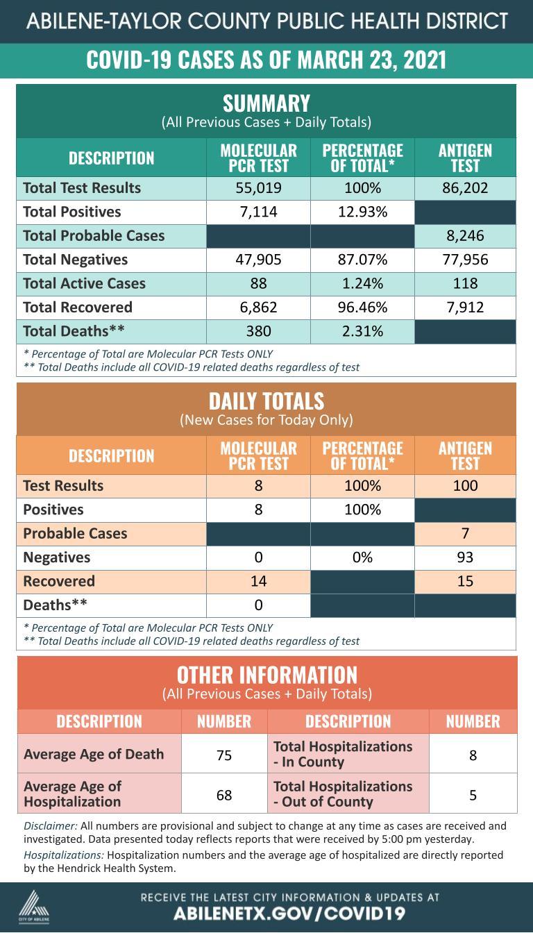 COVID-19 Summary Daily 03-23-21