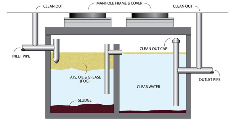 Workings of a Grease Trap