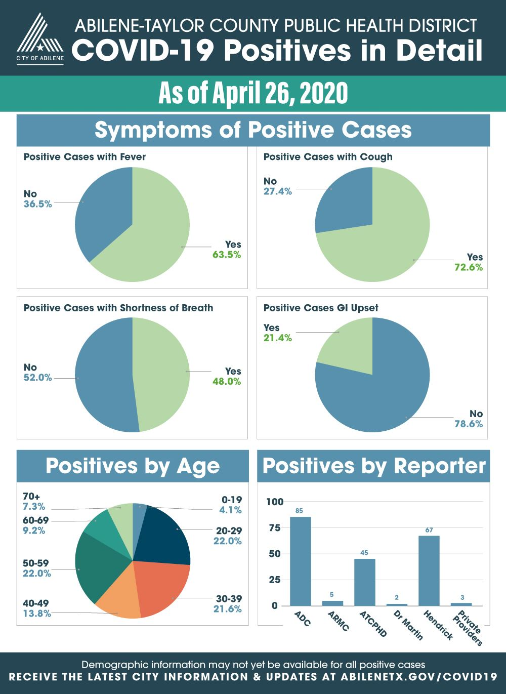 Expanded statistics for COVID-19 cases as of April 26, 2020