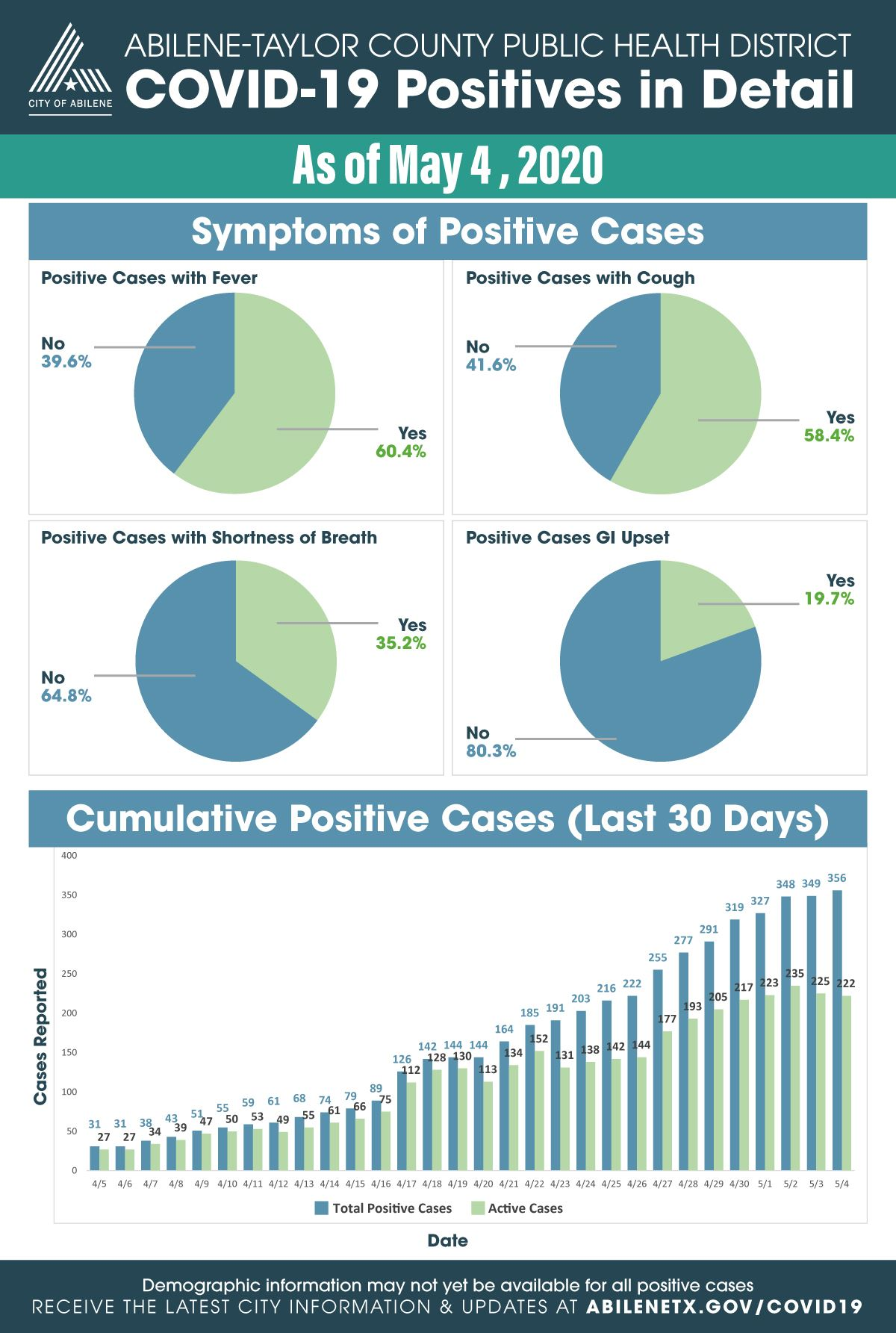 Expanded statistics for COVID-19 cases as of May 4, 2020