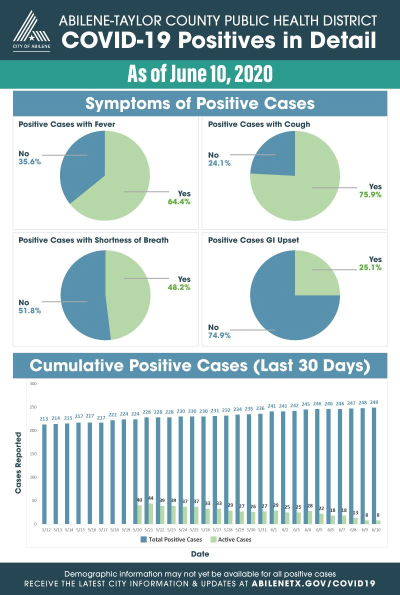 Expanded statistics for COVID-19 cases as of June 10, 2020
