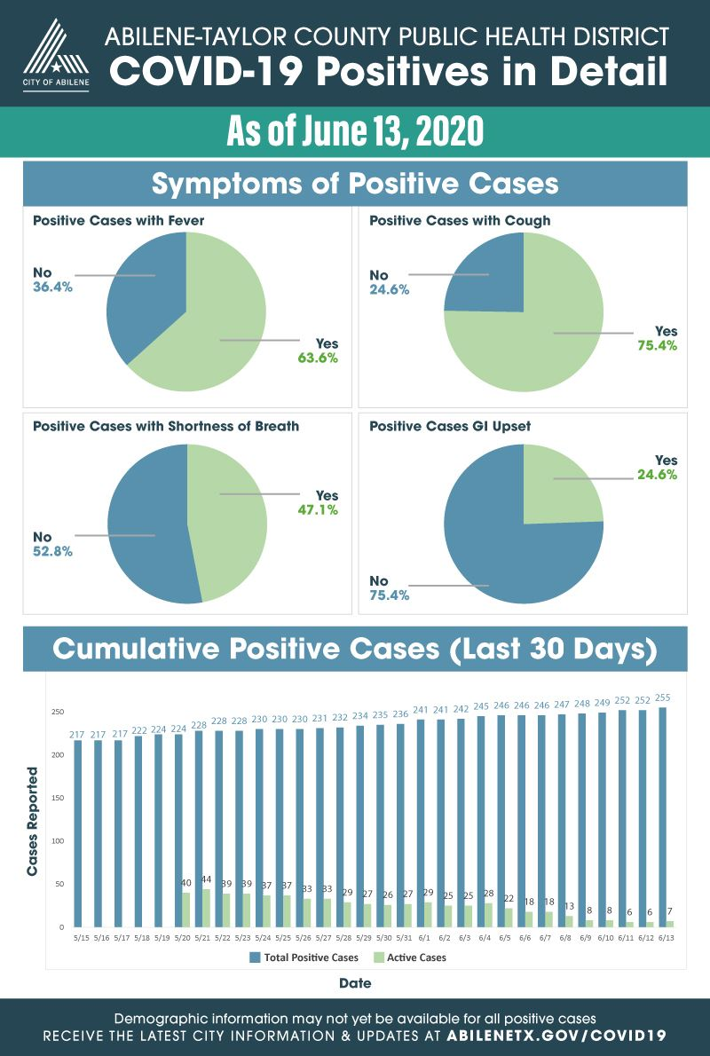 Expanded statistics for COVID-19 cases as of June 13, 2020