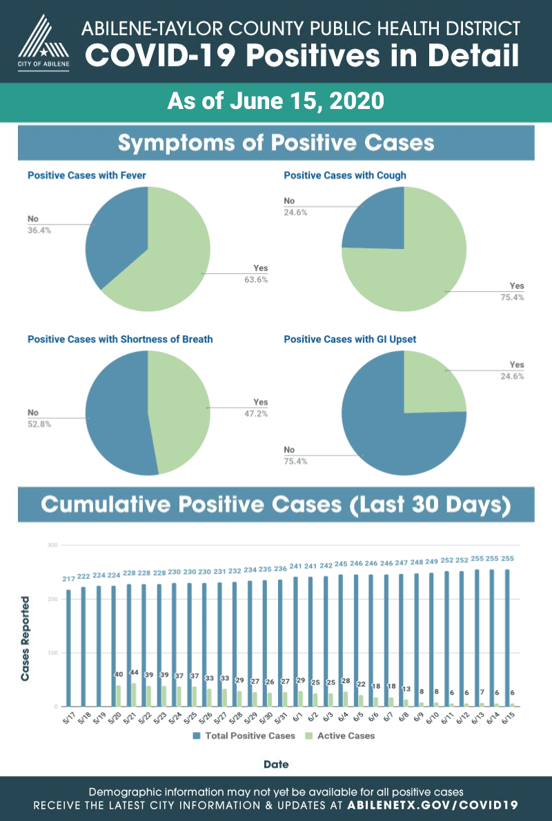 Expanded information on COVID-19 positive cases