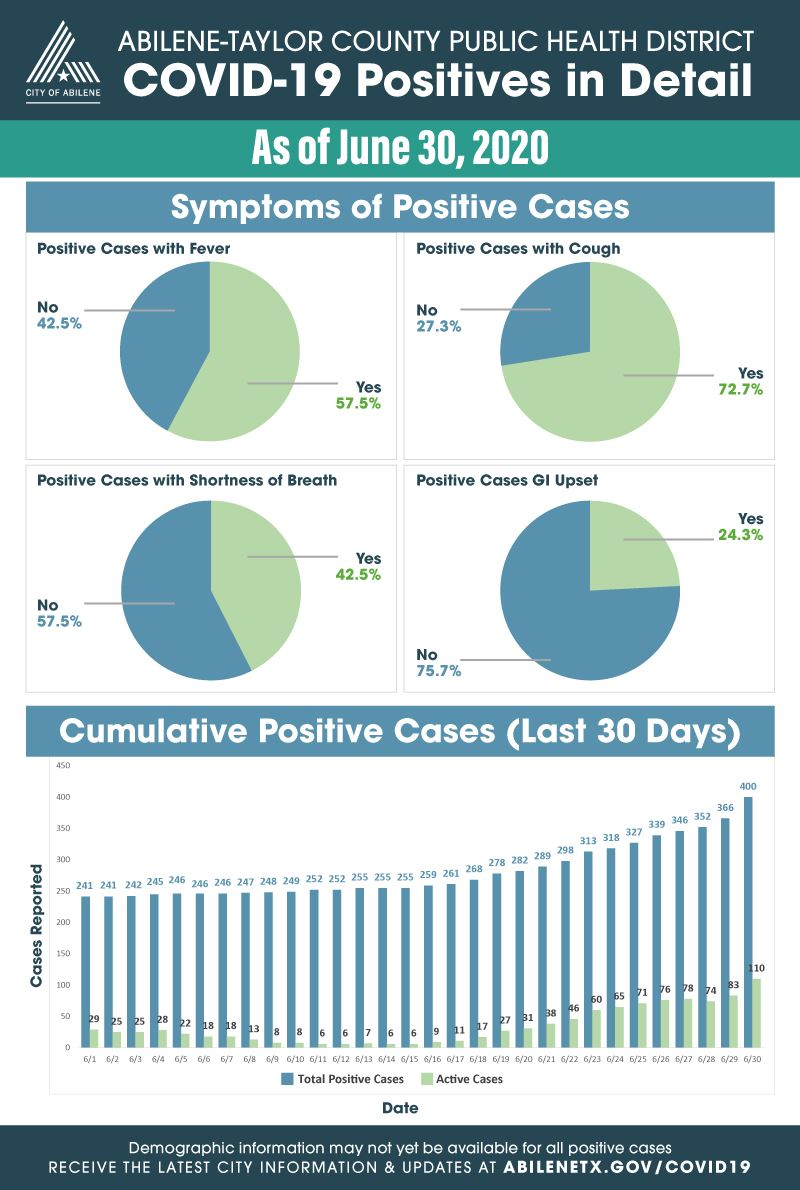 Expanded statistics for COVID-19 cases as of June 30, 2020