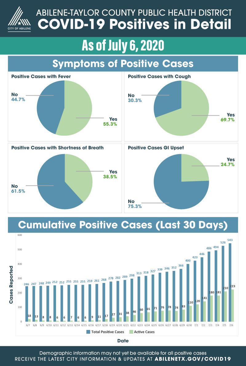 July 6, 2020 expanded statistics on COVID-19 cases for Taylor County