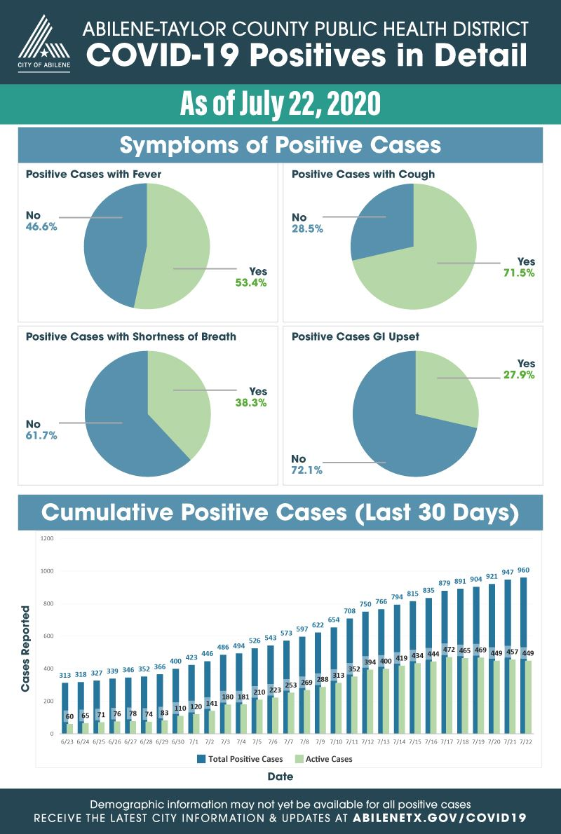 July 22, 2020 expanded statistics on COVID-19 cases for Taylor County